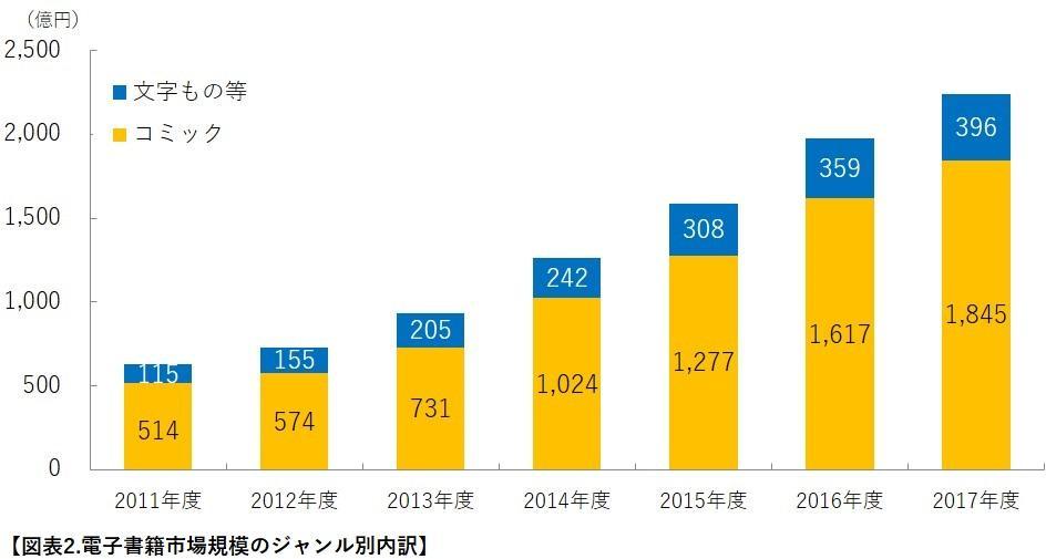 電子書籍市場規模のジャンル別内訳