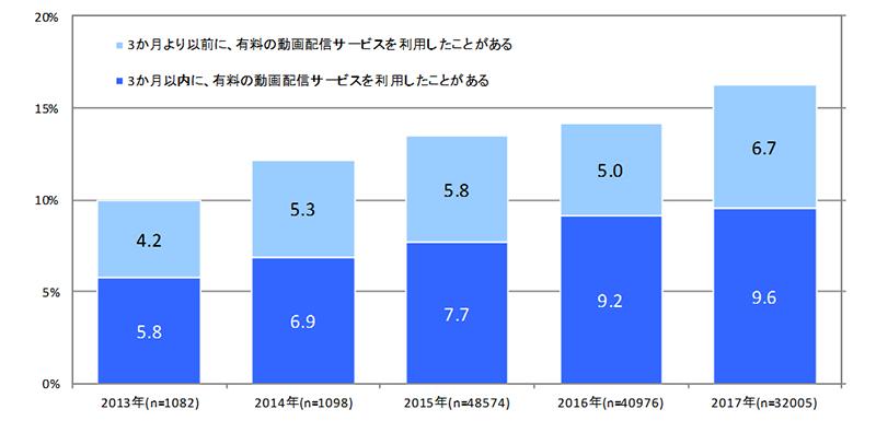 有料動画配信サービスの利用率